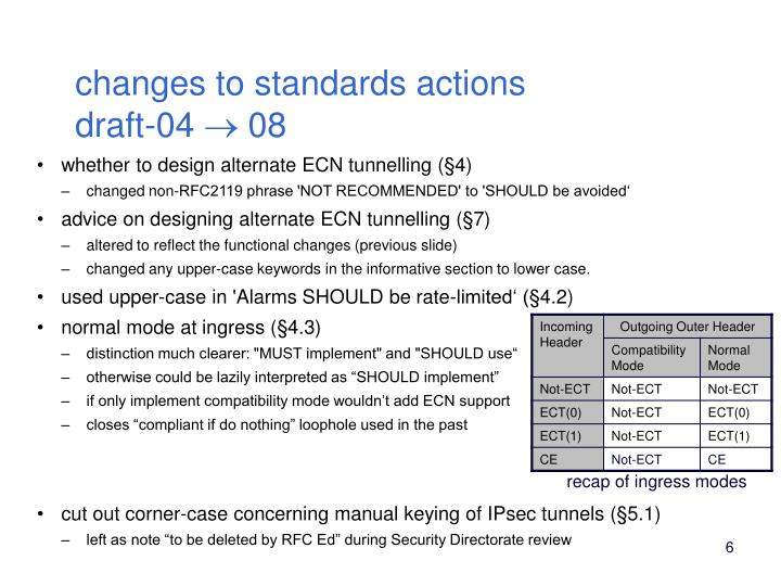 changes to standards actions