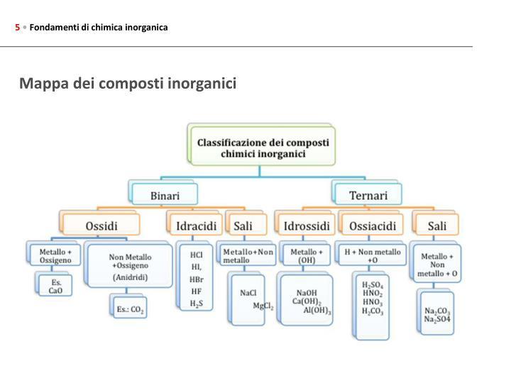 PPT - FONDAMENTI DI CHIMICA INORGANICA 6.1 I composti
