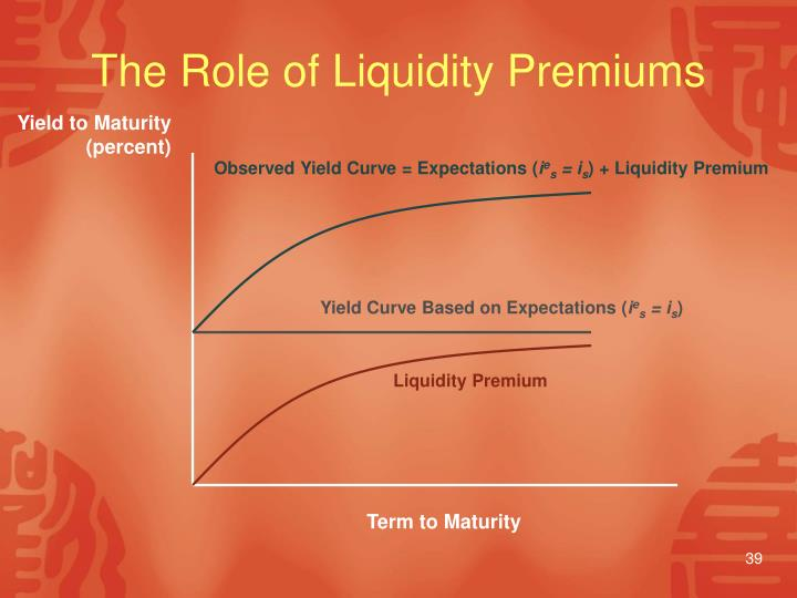 Observed Yield Curve = Expectations (