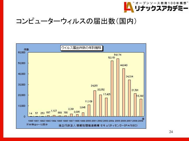 コンピューターウィルスの届出数(国内)