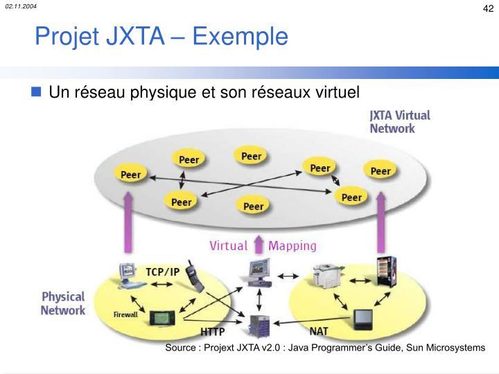 Projet JXTA – Exemple