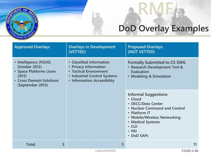 DoD Overlay Examples