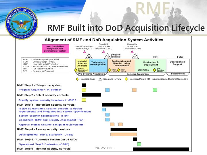 RMF Built into DoD Acquisition Lifecycle