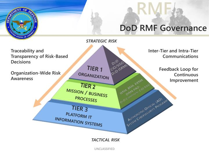 DoD RMF Governance