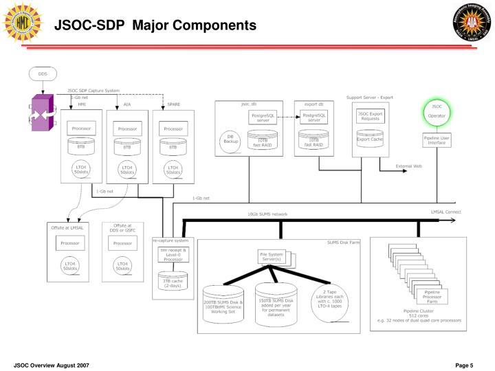 JSOC-SDP  Major Components