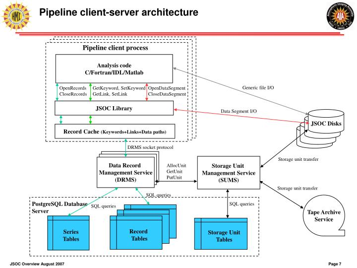 Pipeline client process