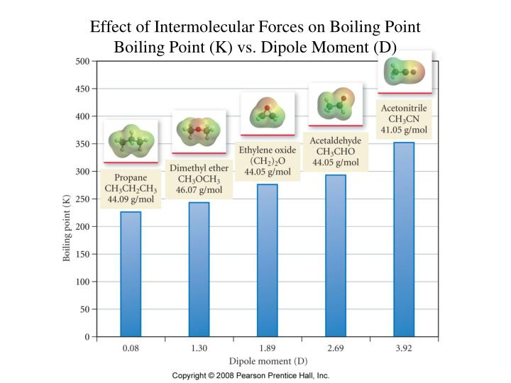 project report on effect of impurities on the boiling point essay Recrystallisation the report from boiling point of the solvent this could have some effects towards the.