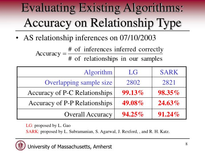 relationship between sample size and accuracy