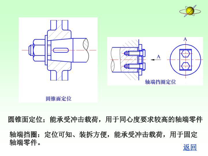 圆锥面定位;能承受冲击载荷,用于同心度要求较高的轴端零件