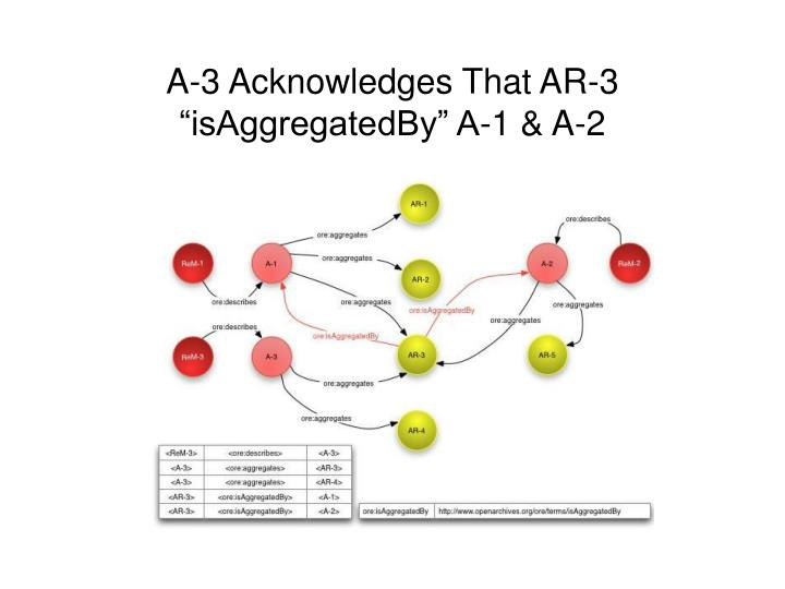A 3 acknowledges that ar 3 isaggregatedby a 1 a 2