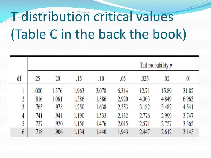 T distribution critical values (Table C in the back the book)
