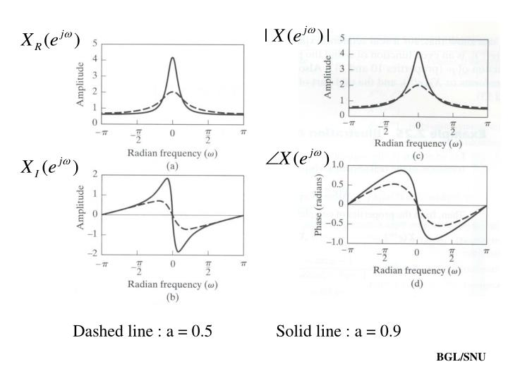 Dashed line : a = 0.5Solid line : a = 0.9