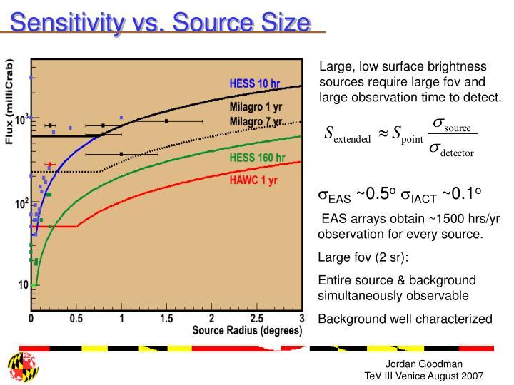 Sensitivity vs. Source Size