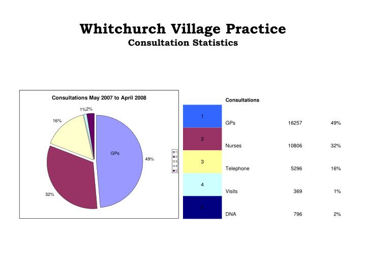 Whitchurch village practice consultation statistics