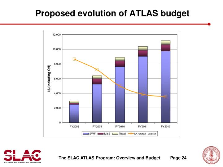 Proposed evolution of ATLAS budget