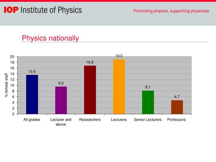 Physics nationally