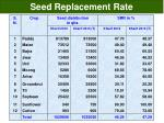seed replacement rate