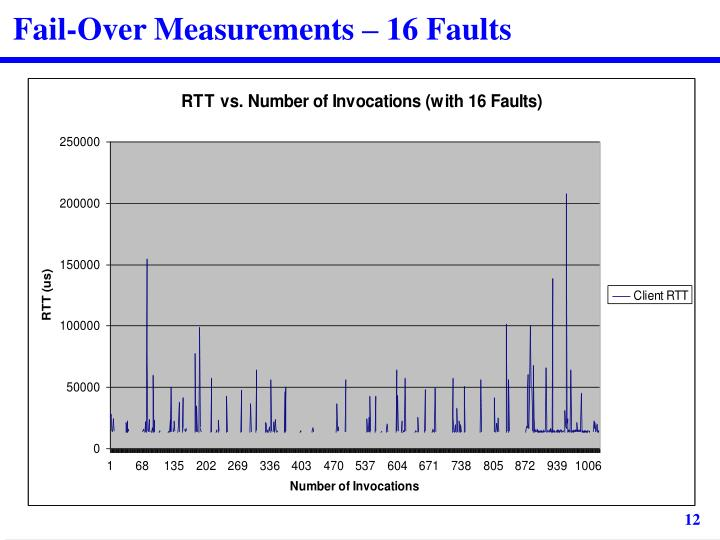 Fail-Over Measurements – 16 Faults