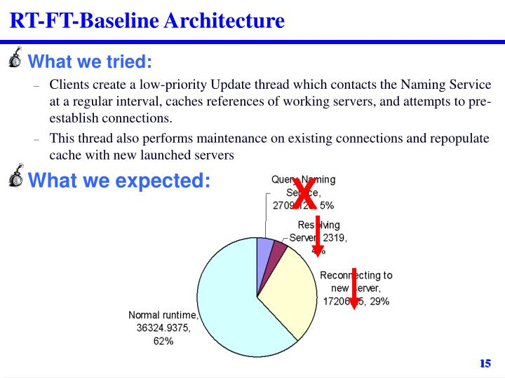 RT-FT-Baseline Architecture