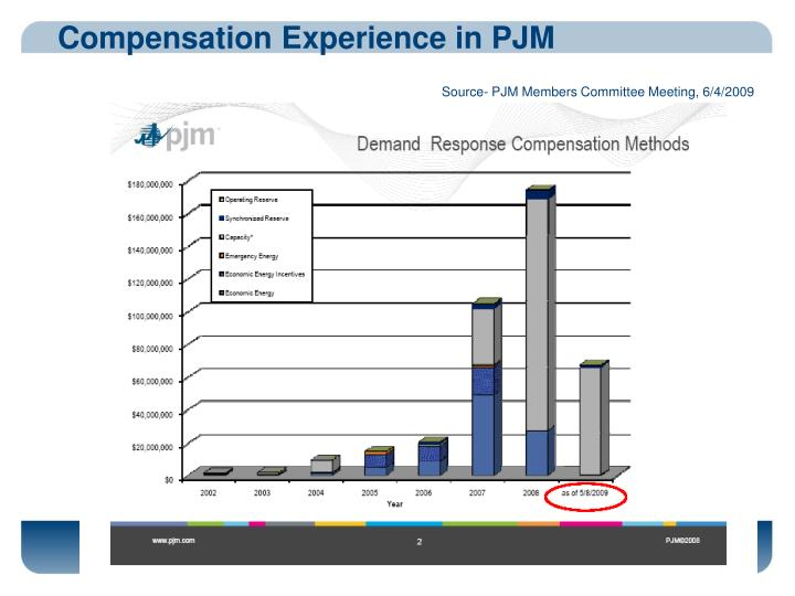 Compensation Experience in PJM