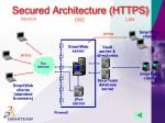 secured architecture https
