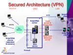 secured architecture vpn