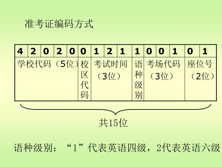 准考证编码方式