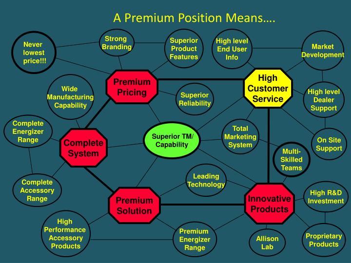 A Premium Position Means….