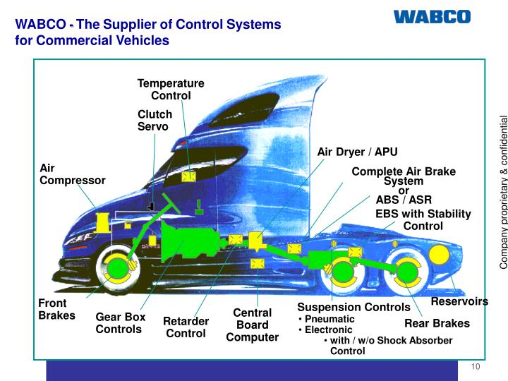 Ppt Advanced Vehicle Control Systems Powerpoint Presentation Id