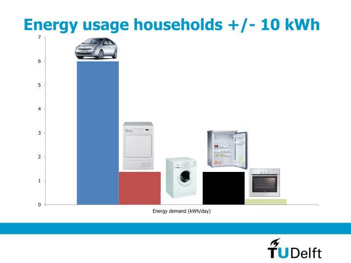 Energy usage households +/- 10 kWh