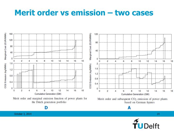 Merit order vs emission – two cases