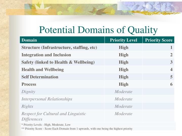 Potential Domains of Quality