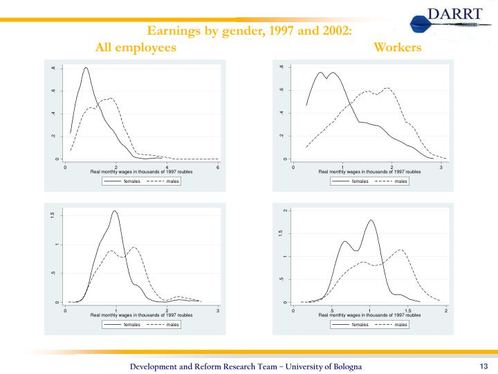 Earnings by gender, 1997 and 2002: