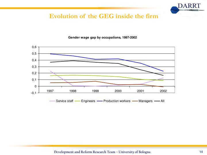 Evolution of the GEG inside the firm