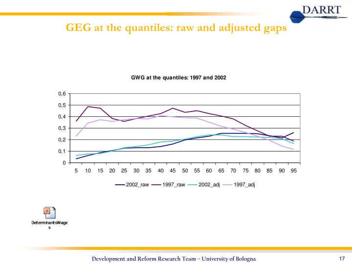 GEG at the quantiles: raw and adjusted gaps