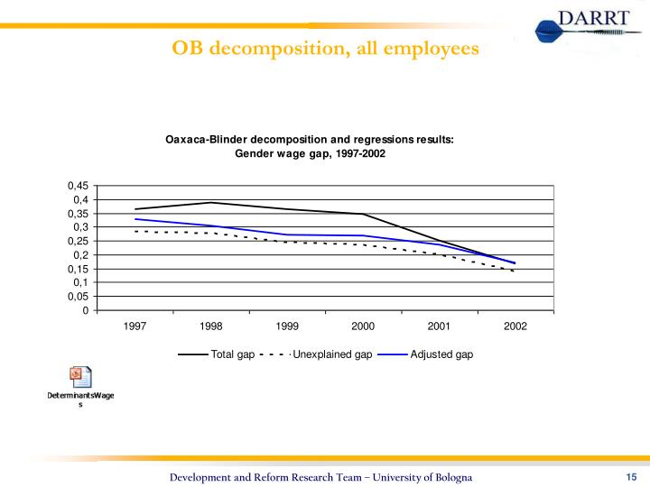 OB decomposition, all employees