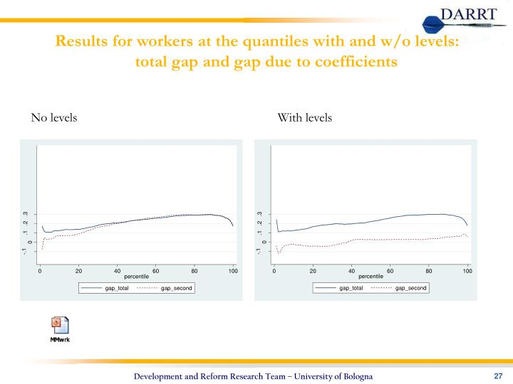 Results for workers at the quantiles with and w/o levels: