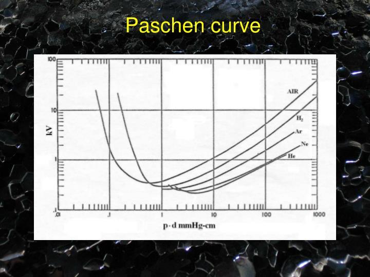 Paschen curve