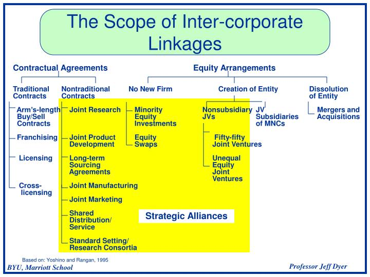 The scope of inter corporate linkages