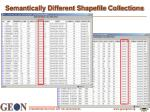 semantically different shapefile collections