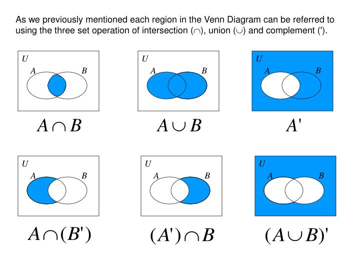 As we previously mentioned each region in the Venn Diagram can be referred to using the three set operation of intersection (