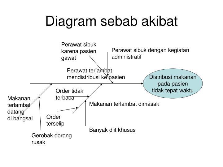 Ppt jawaban kasus powerpoint presentation id5100246 diagram sebab akibat ccuart Gallery