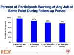 percent of participants working at any job at some point during follow up period