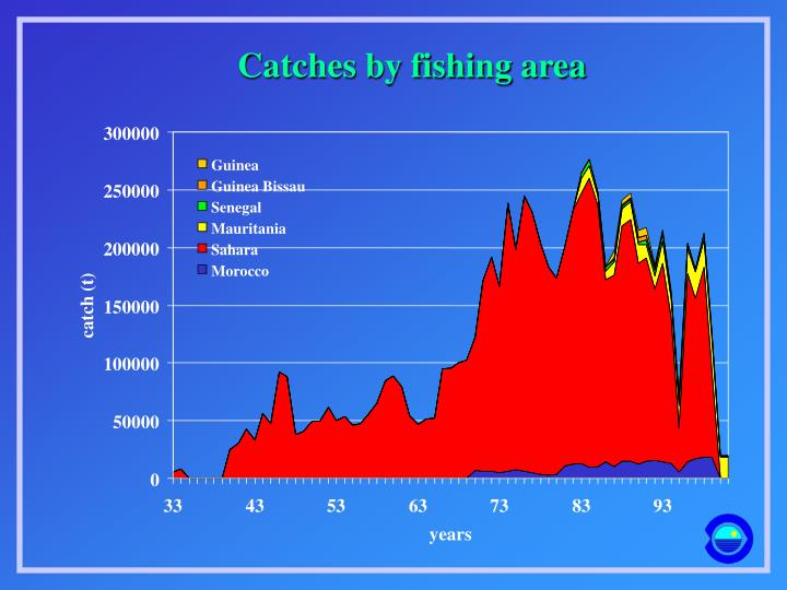Catches by fishing area