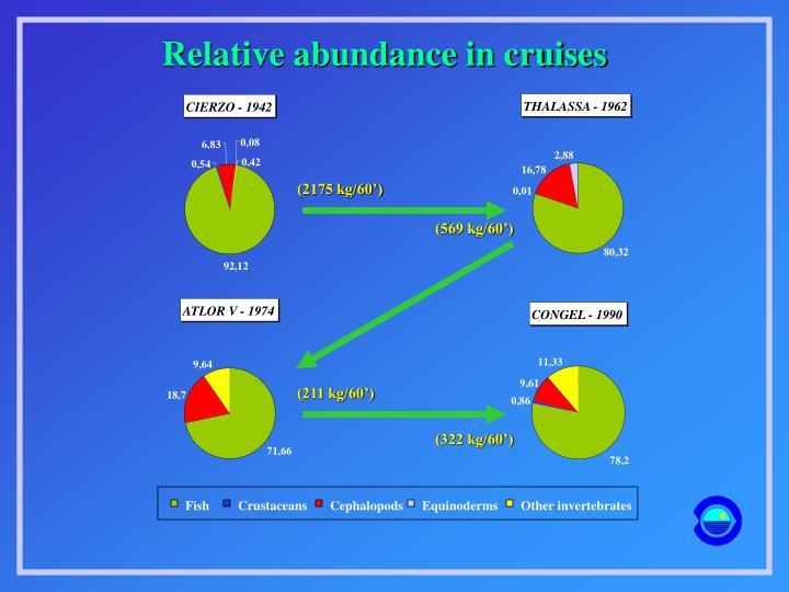 Relative abundance in cruises