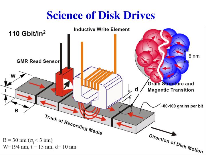 Science of Disk Drives