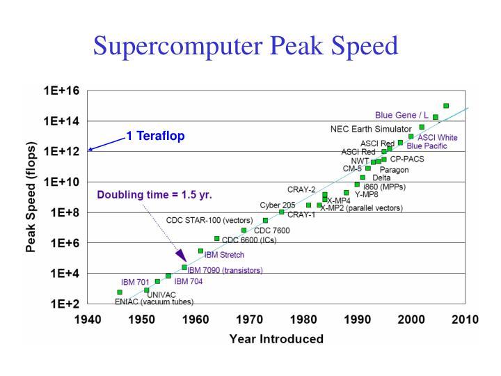 Supercomputer Peak Speed