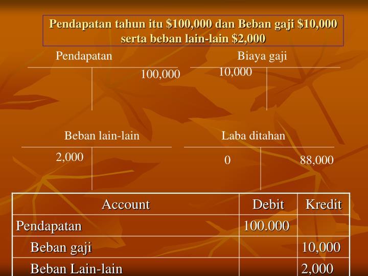 Pendapatan tahun itu $100,000 dan Beban gaji $10,000 serta beban lain-lain $2,000