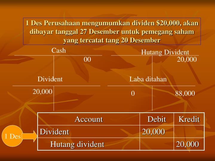 1 Des Perusahaan mengumumkan dividen $20,000, akan dibayar tanggal 27 Desember untuk pemegang saham yang tercatat tang 20 Desember