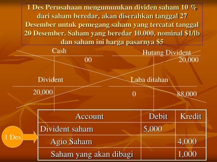 1 Des Perusahaan mengumumkan dividen saham 10 % dari saham beredar, akan diserahkan tanggal 27 Desember untuk pemegang saham yang tercatat tanggal 20 Desember. Saham yang beredar 10.000, nominal $1/lb dan saham ini harga pasarnya $5